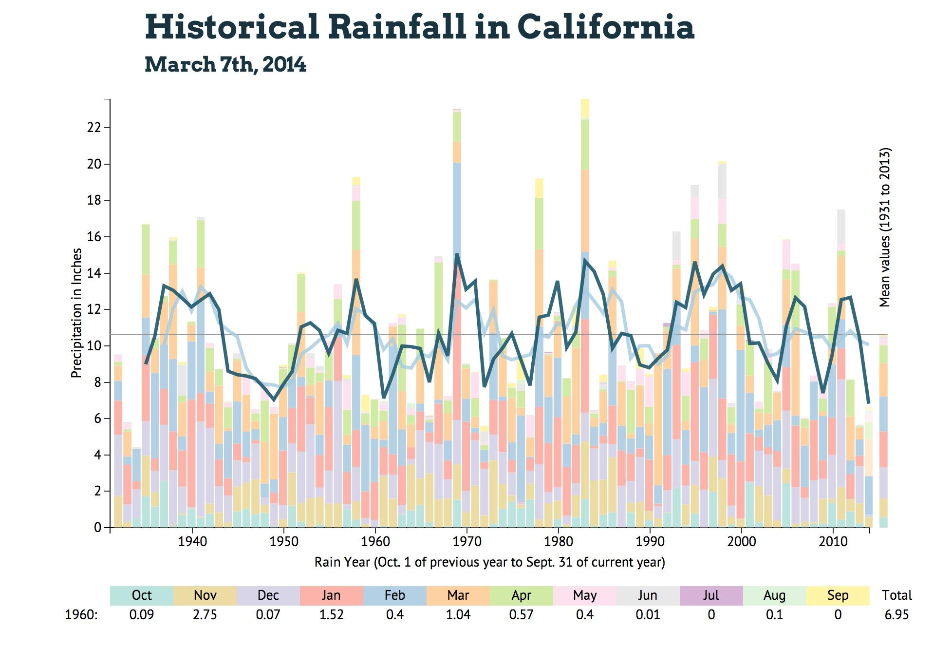 California Year To Date Rainfall Totals Qezone82. California Rainfall ...