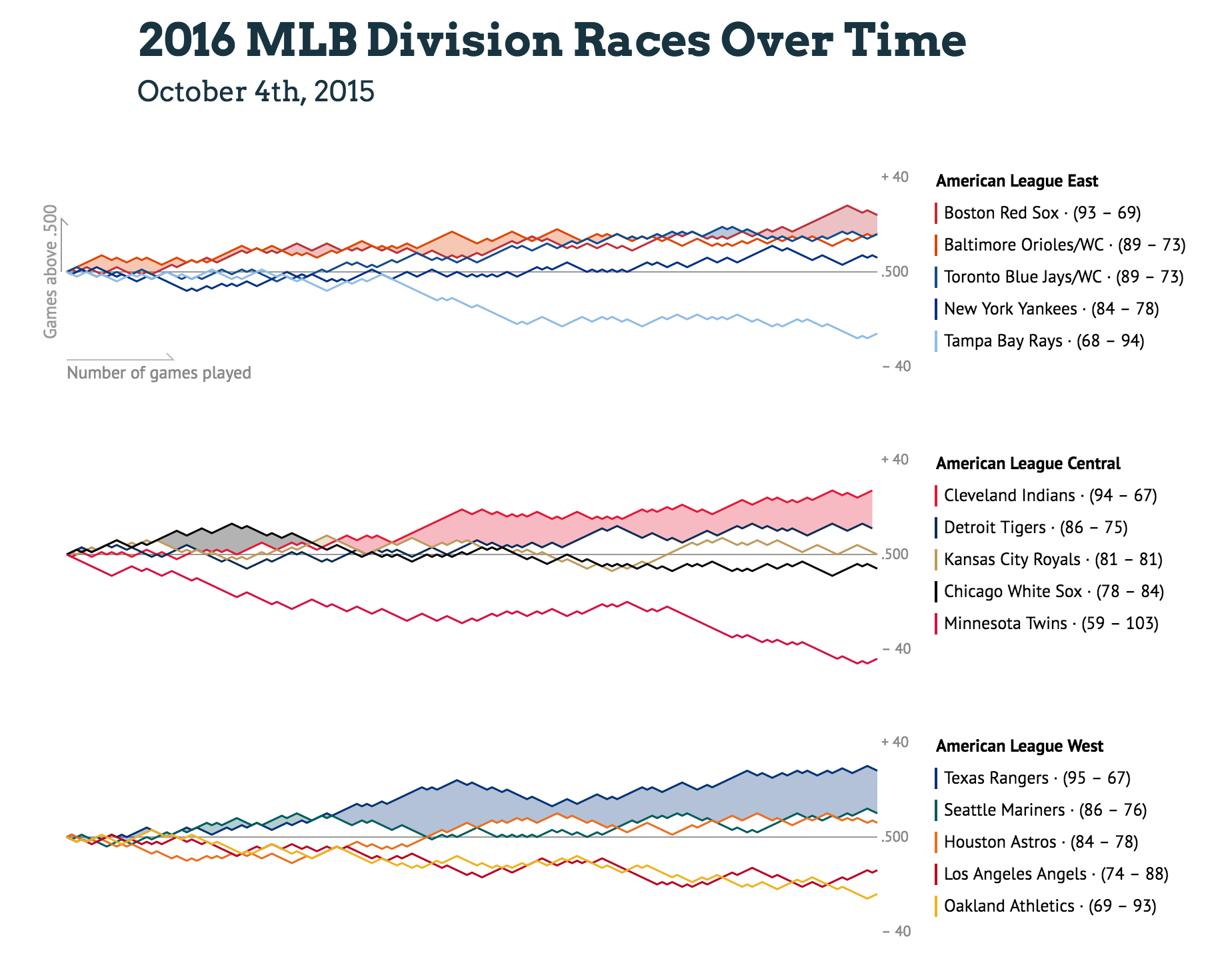 Mlb division races